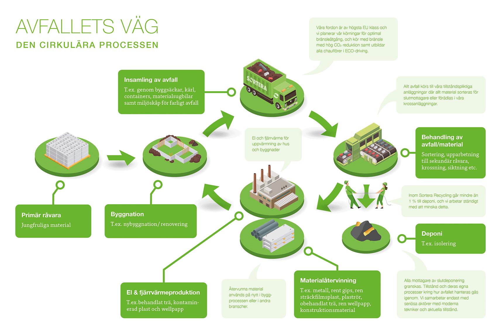schematisk bild på avfallets väg